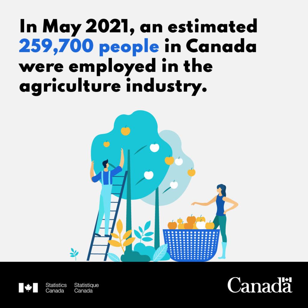 Jobs Across The World - Farmers