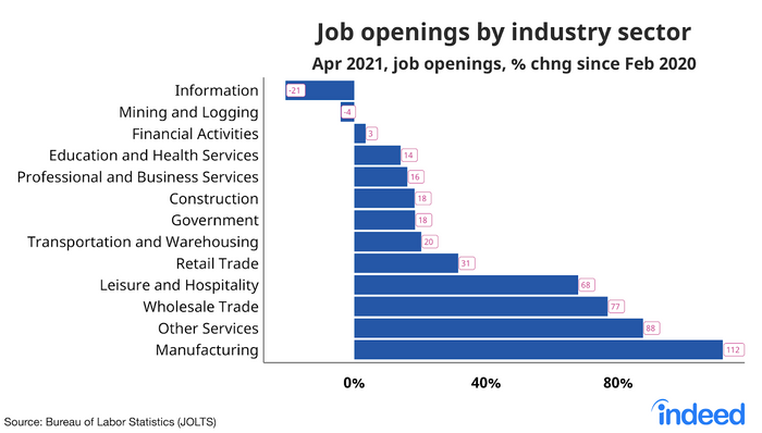 Jobs Across The World - Manufacturing Workers